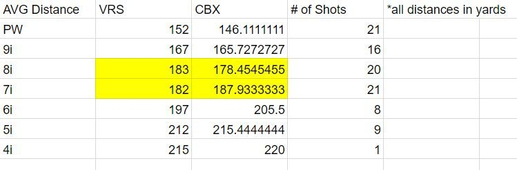 Distance Chart CBX vs Nike.JPG