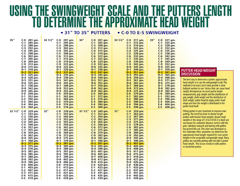 Chart_for_Determining_an_Assembled_Putters_Head_Weight_copy.jpg