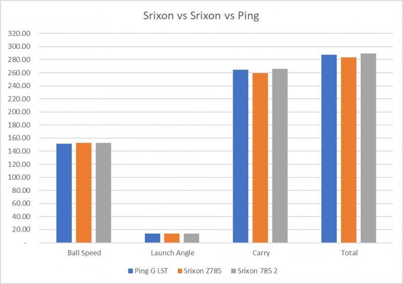 Srixon vs Srixon vs Ping.jpg