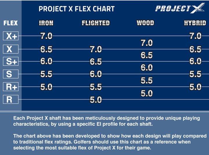 Project X Shaft Chart.jpg
