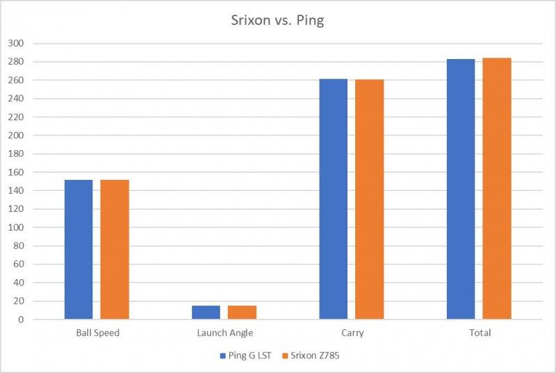 Srixon vs Ping.jpg
