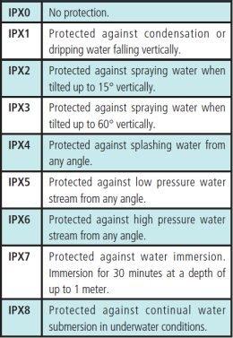 Waterproofing Scale.jpg