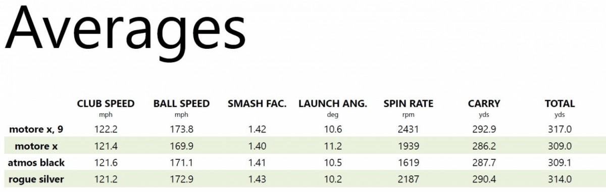 3 15 Trackman Averages.jpg