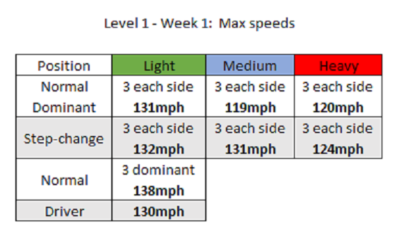1177027038_MaxspeedsLevel1-week1-MGSVERSION.png.bb4db425a133aeffc2686abeca205e2d.png